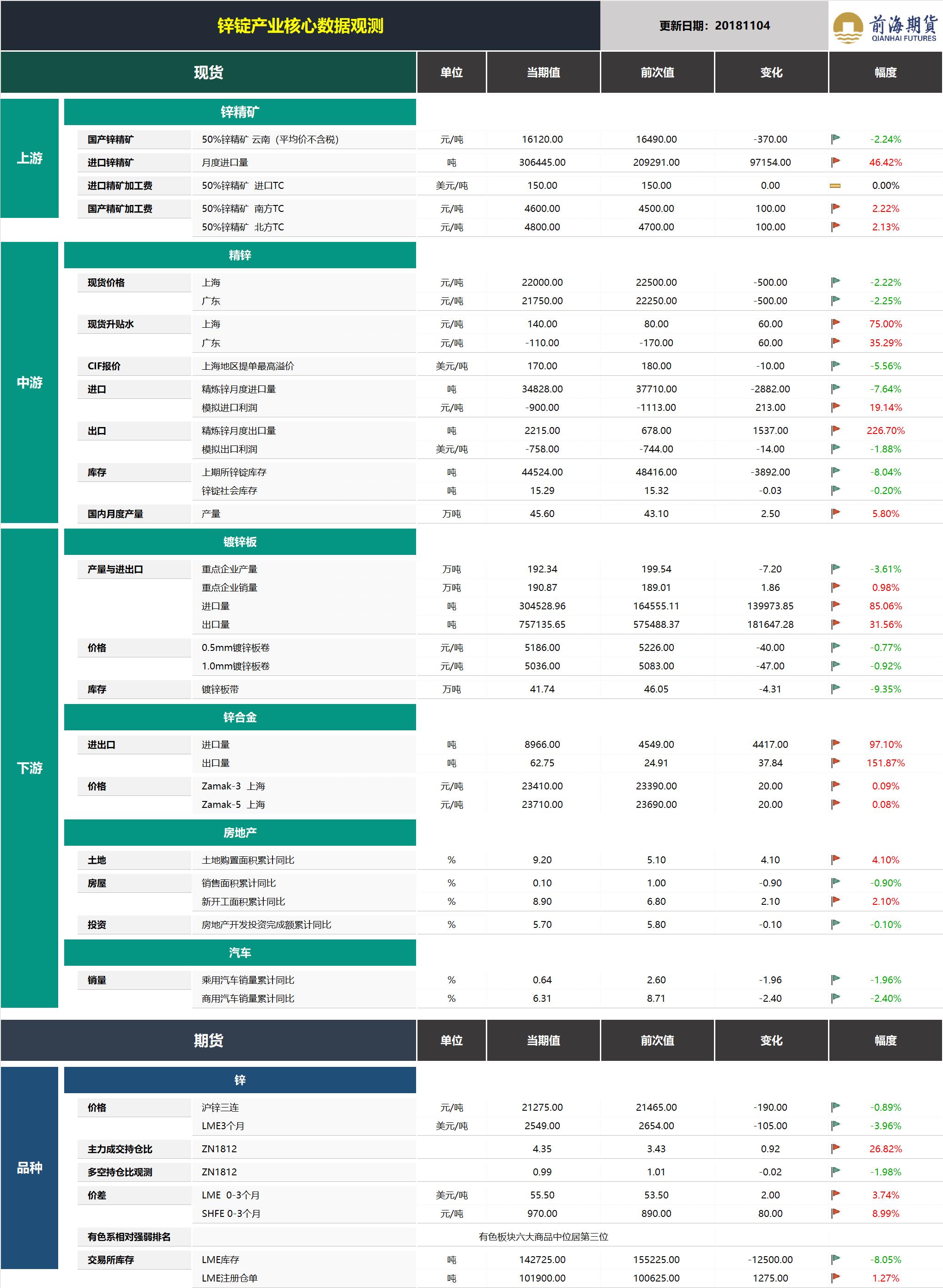 20181105前海期货—锌锭产业核心数据观测.png