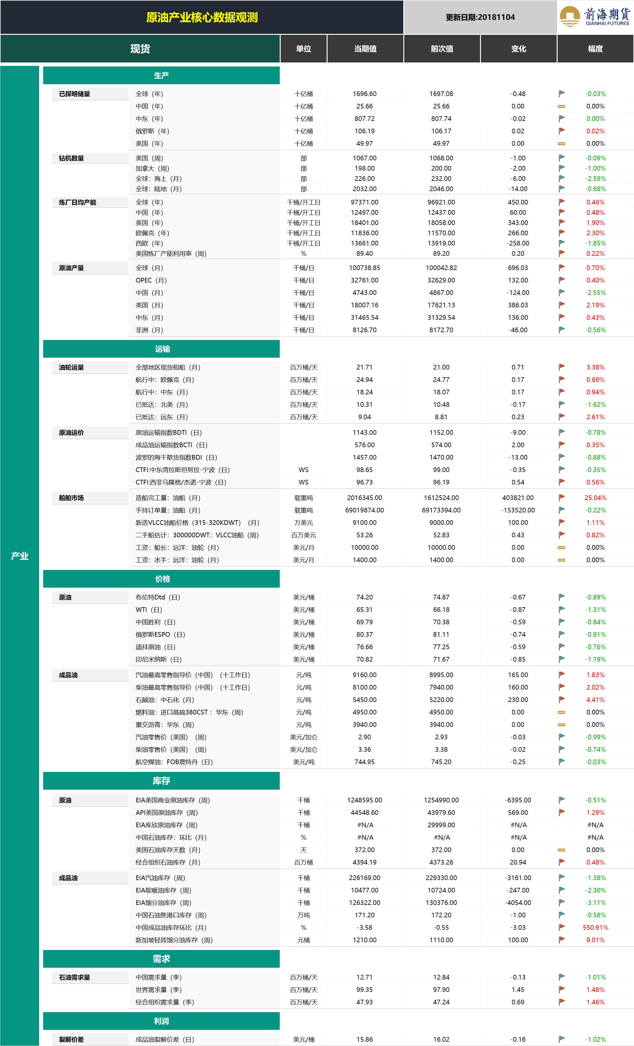 20181105前海期货—原油产业核心数据观测1.png
