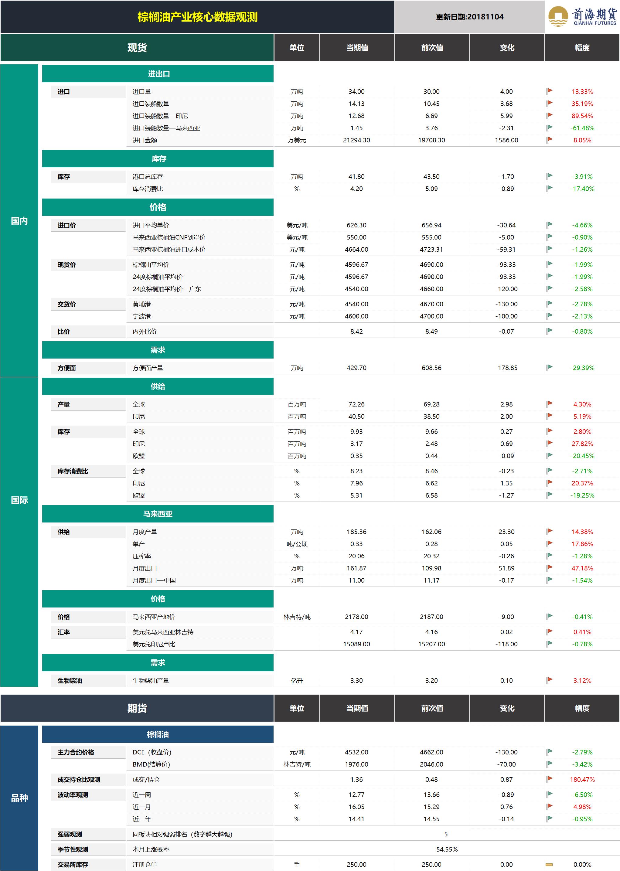20181105前海期货—棕榈油产业核心数据观测.png