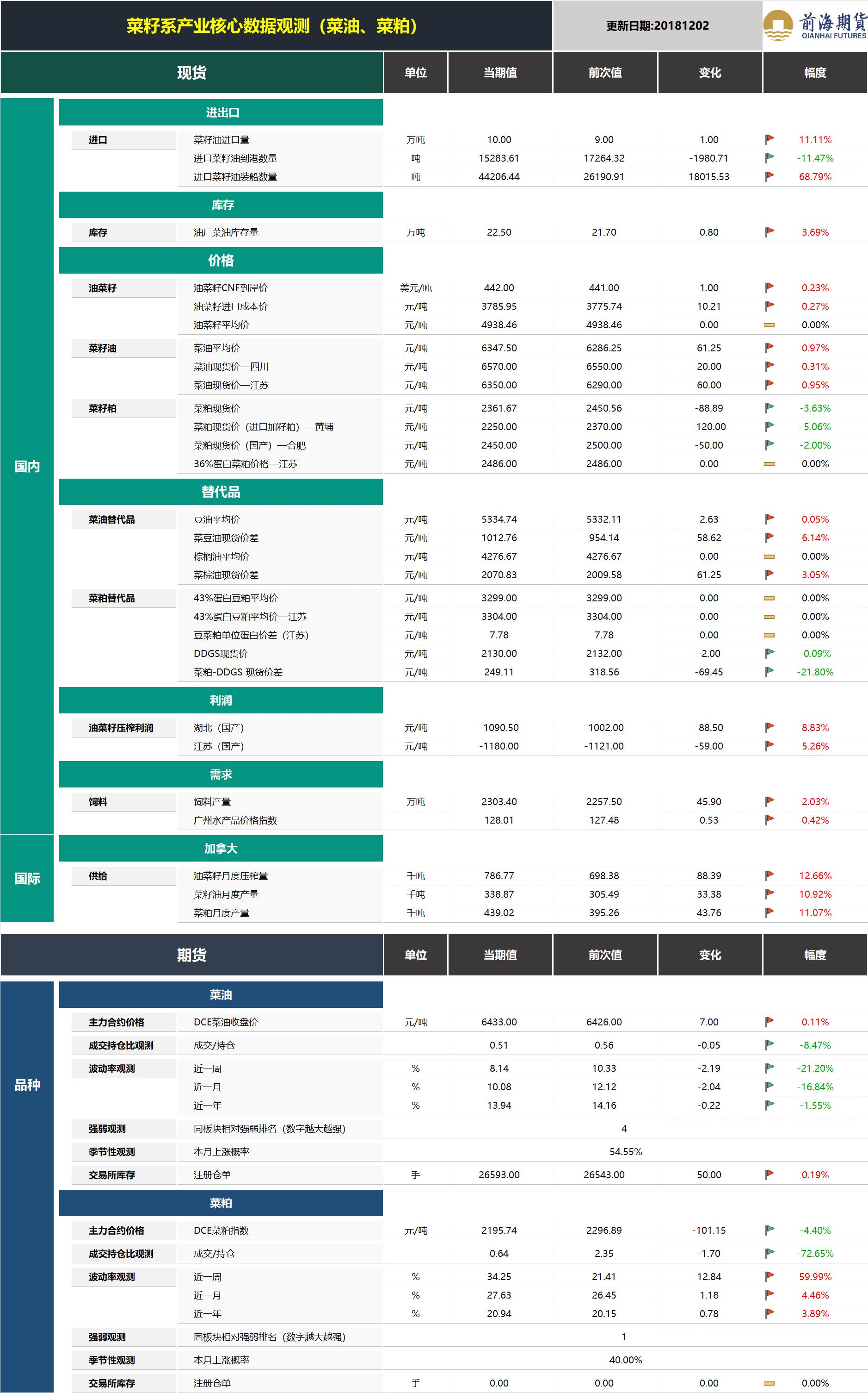 20181203前海期货—菜籽系产业核心数据观测.png