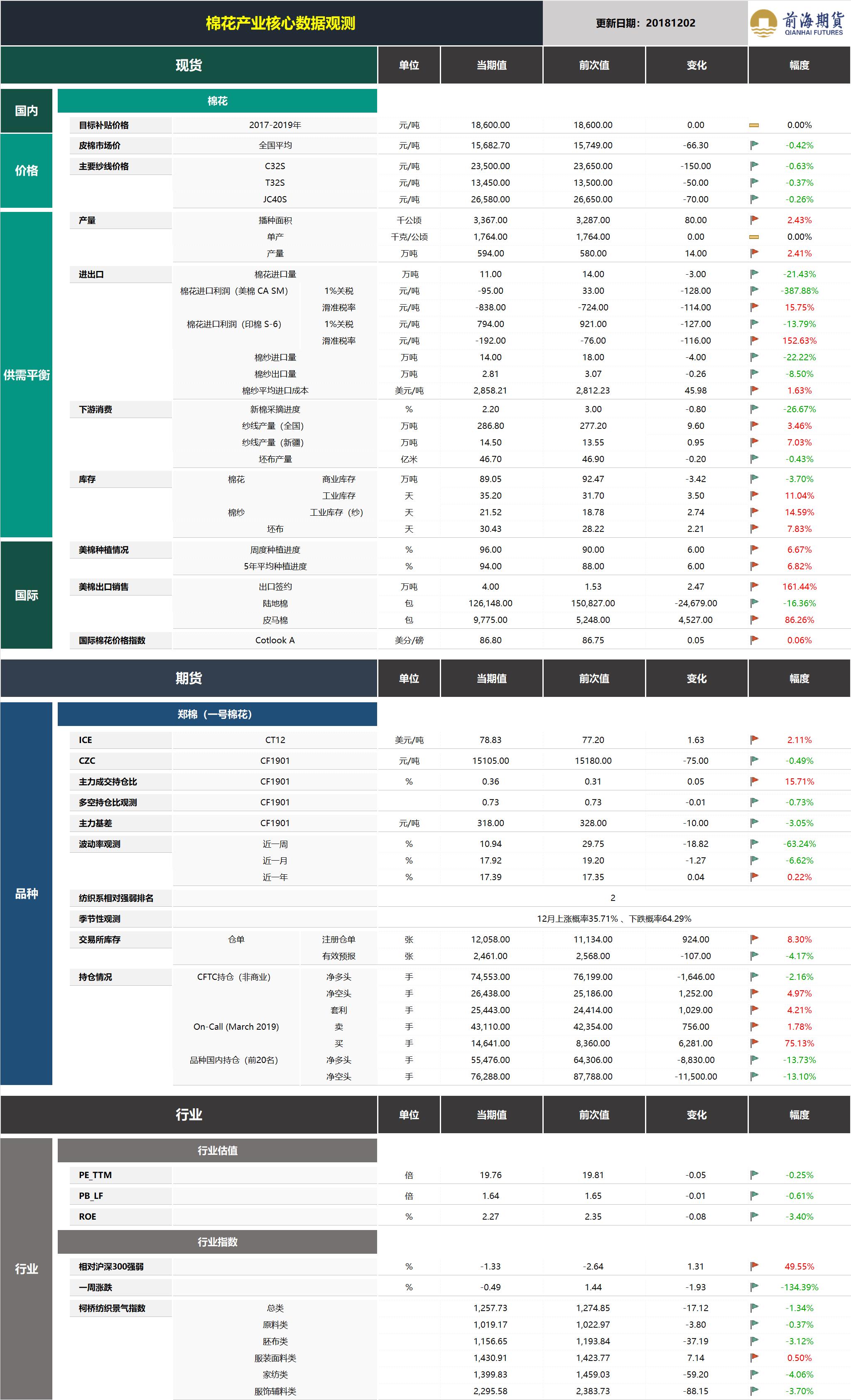20181203前海期货—棉花产业核心数据观测.png