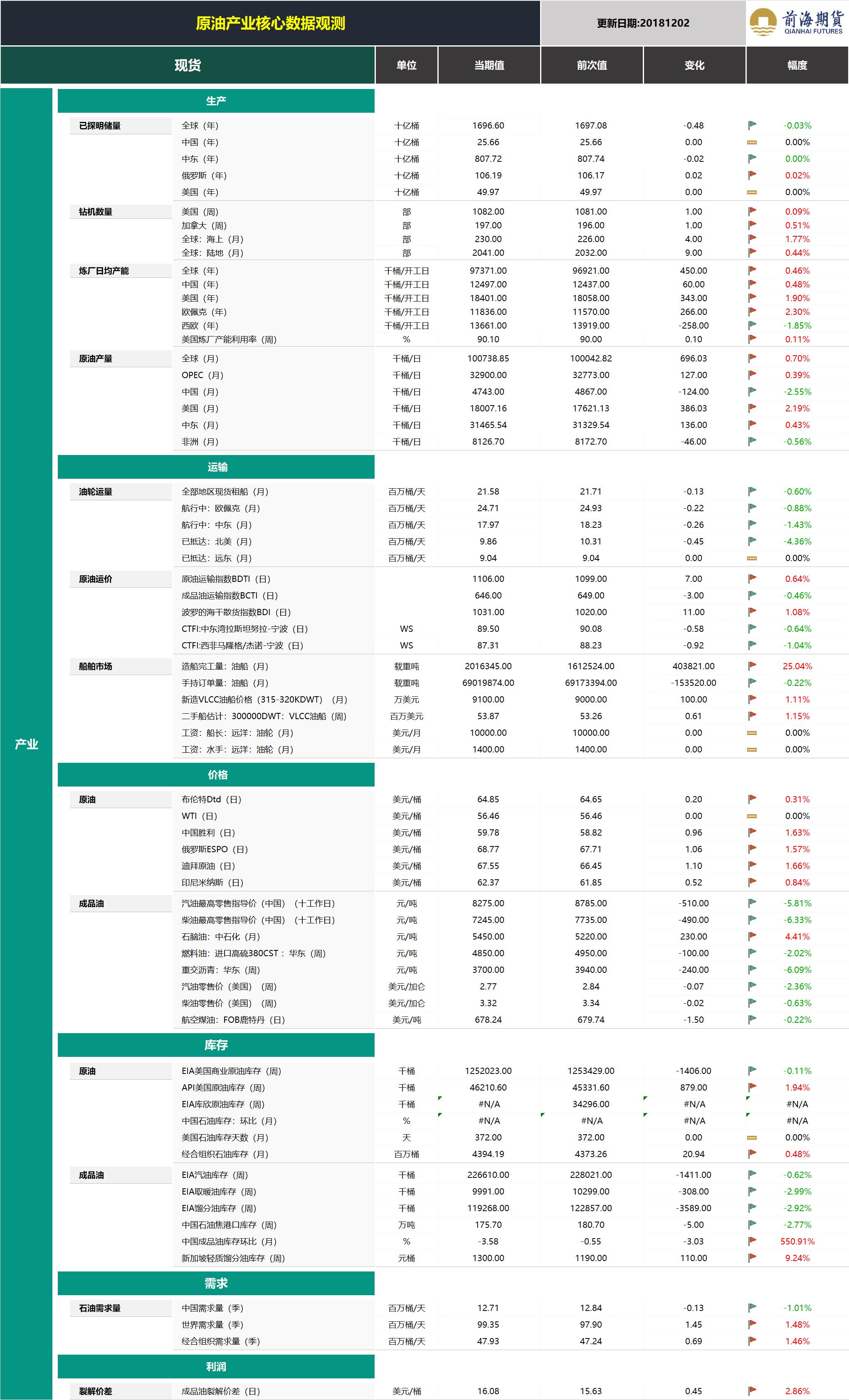 20181203前海期货—原油产业核心数据观测1.png