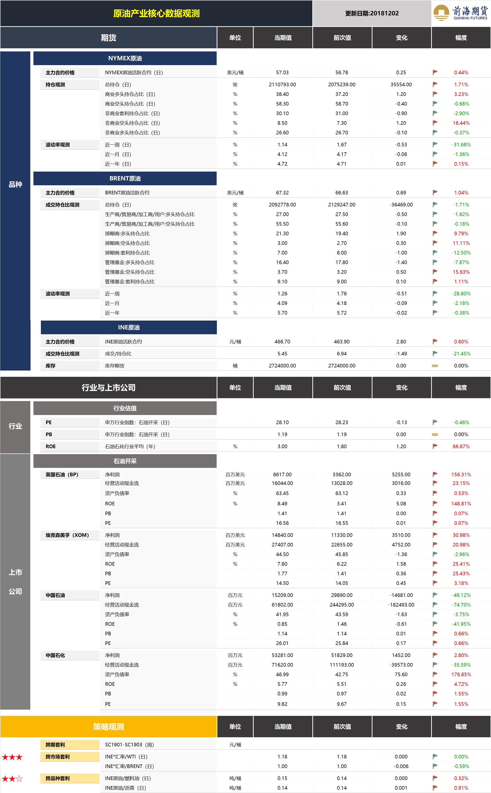 20181203前海期货—原油产业核心数据观测2.png