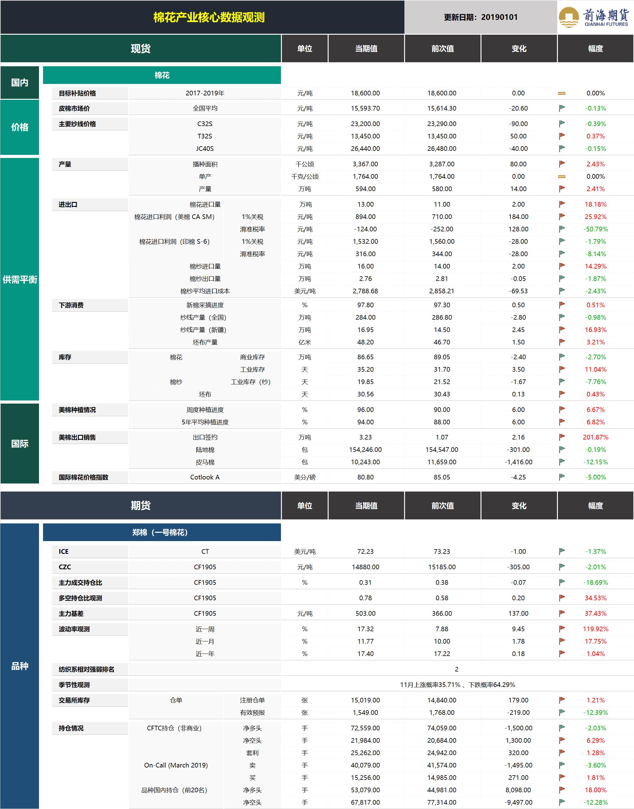 20190102前海期货—棉花产业核心数据观测.png