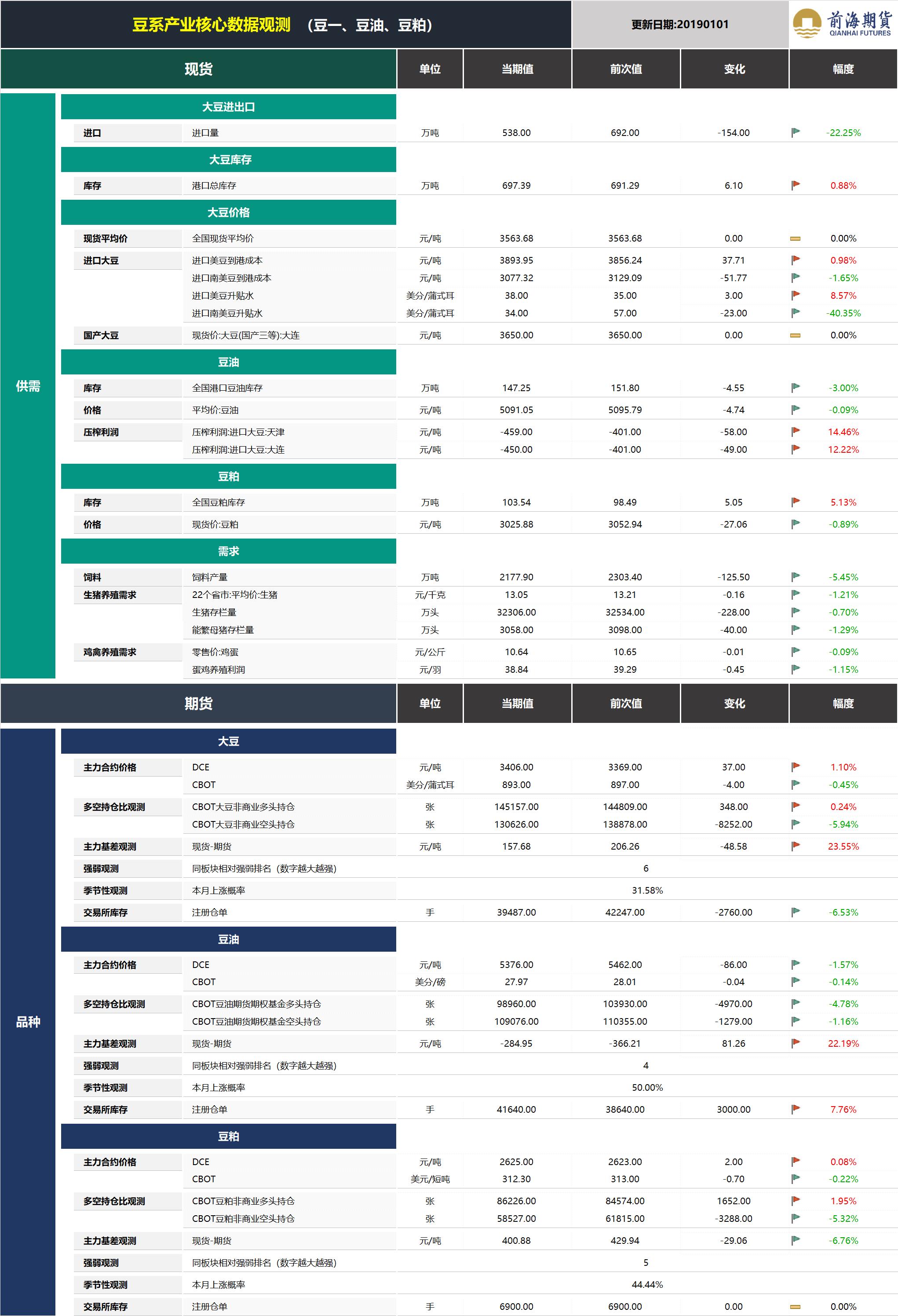 20190102前海期货—豆系产业核心数据观测.png