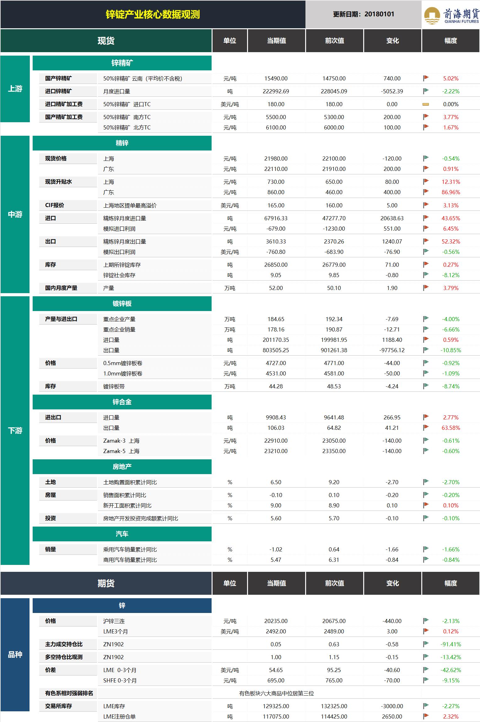 20190102前海期货—锌锭产业核心数据观测.png